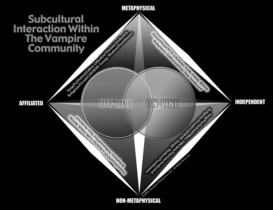Subcultural Interaction With Vampire Community